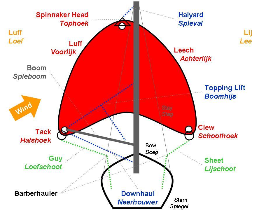 Sailing_Spinnaker.jpg